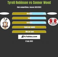 Tyrell Robinson vs Connor Wood h2h player stats