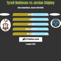 Tyrell Robinson vs Jordan Shipley h2h player stats