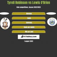 Tyrell Robinson vs Lewis O'Brien h2h player stats