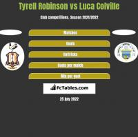 Tyrell Robinson vs Luca Colville h2h player stats