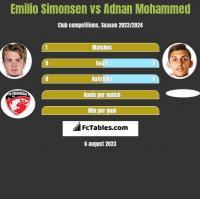 Emilio Simonsen vs Adnan Mohammed h2h player stats