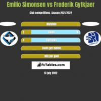 Emilio Simonsen vs Frederik Gytkjaer h2h player stats