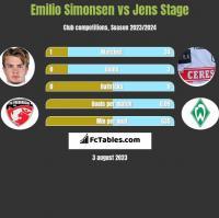 Emilio Simonsen vs Jens Stage h2h player stats