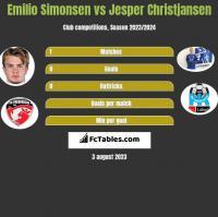 Emilio Simonsen vs Jesper Christjansen h2h player stats