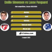 Emilio Simonsen vs Lasse Fosgaard h2h player stats