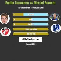 Emilio Simonsen vs Marcel Roemer h2h player stats