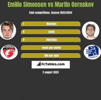 Emilio Simonsen vs Martin Oernskov h2h player stats