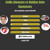 Emilio Simonsen vs Mathias Hebo Rasmussen h2h player stats