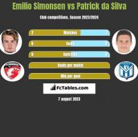 Emilio Simonsen vs Patrick da Silva h2h player stats