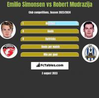 Emilio Simonsen vs Robert Mudrazija h2h player stats