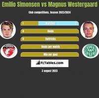 Emilio Simonsen vs Magnus Westergaard h2h player stats