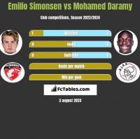 Emilio Simonsen vs Mohamed Daramy h2h player stats