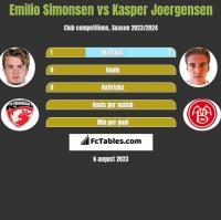 Emilio Simonsen vs Kasper Joergensen h2h player stats