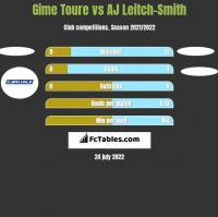 Gime Toure vs AJ Leitch-Smith h2h player stats