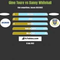 Gime Toure vs Danny Whitehall h2h player stats