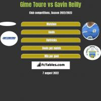 Gime Toure vs Gavin Reilly h2h player stats