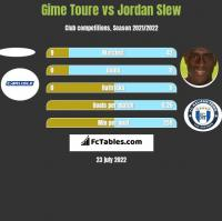 Gime Toure vs Jordan Slew h2h player stats