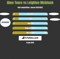 Gime Toure vs Leighton Mcintosh h2h player stats