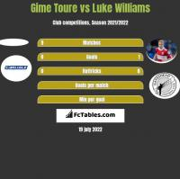 Gime Toure vs Luke Williams h2h player stats