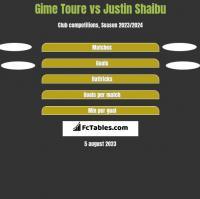 Gime Toure vs Justin Shaibu h2h player stats