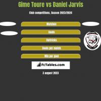 Gime Toure vs Daniel Jarvis h2h player stats