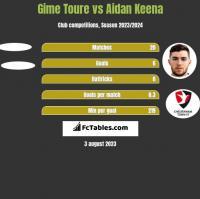 Gime Toure vs Aidan Keena h2h player stats