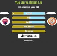Yue Liu vs Binbin Liu h2h player stats