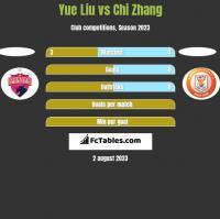 Yue Liu vs Chi Zhang h2h player stats