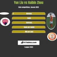 Yue Liu vs Haibin Zhou h2h player stats