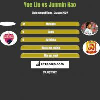 Yue Liu vs Junmin Hao h2h player stats