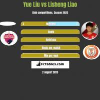 Yue Liu vs Lisheng Liao h2h player stats