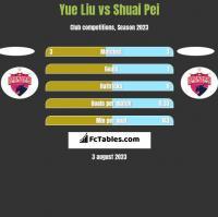 Yue Liu vs Shuai Pei h2h player stats