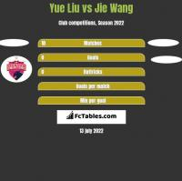 Yue Liu vs Jie Wang h2h player stats