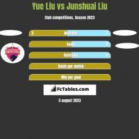 Yue Liu vs Junshuai Liu h2h player stats