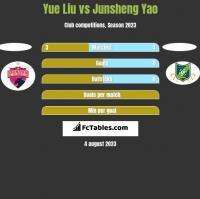 Yue Liu vs Junsheng Yao h2h player stats