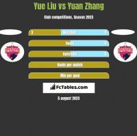 Yue Liu vs Yuan Zhang h2h player stats