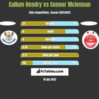 Callum Hendry vs Connor Mclennan h2h player stats