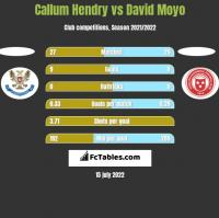 Callum Hendry vs David Moyo h2h player stats