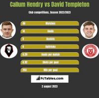 Callum Hendry vs David Templeton h2h player stats