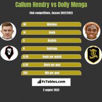 Callum Hendry vs Dolly Menga h2h player stats