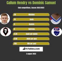 Callum Hendry vs Dominic Samuel h2h player stats