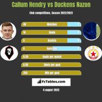 Callum Hendry vs Duckens Nazon h2h player stats