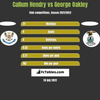 Callum Hendry vs George Oakley h2h player stats