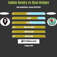 Callum Hendry vs Ryan Hedges h2h player stats