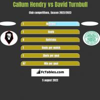 Callum Hendry vs David Turnbull h2h player stats