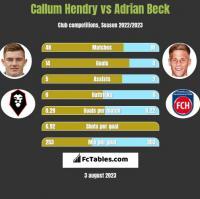 Callum Hendry vs Adrian Beck h2h player stats