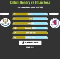 Callum Hendry vs Ethan Ross h2h player stats