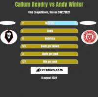 Callum Hendry vs Andy Winter h2h player stats