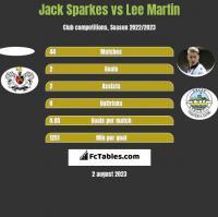Jack Sparkes vs Lee Martin h2h player stats