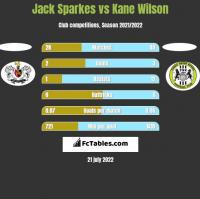 Jack Sparkes vs Kane Wilson h2h player stats
